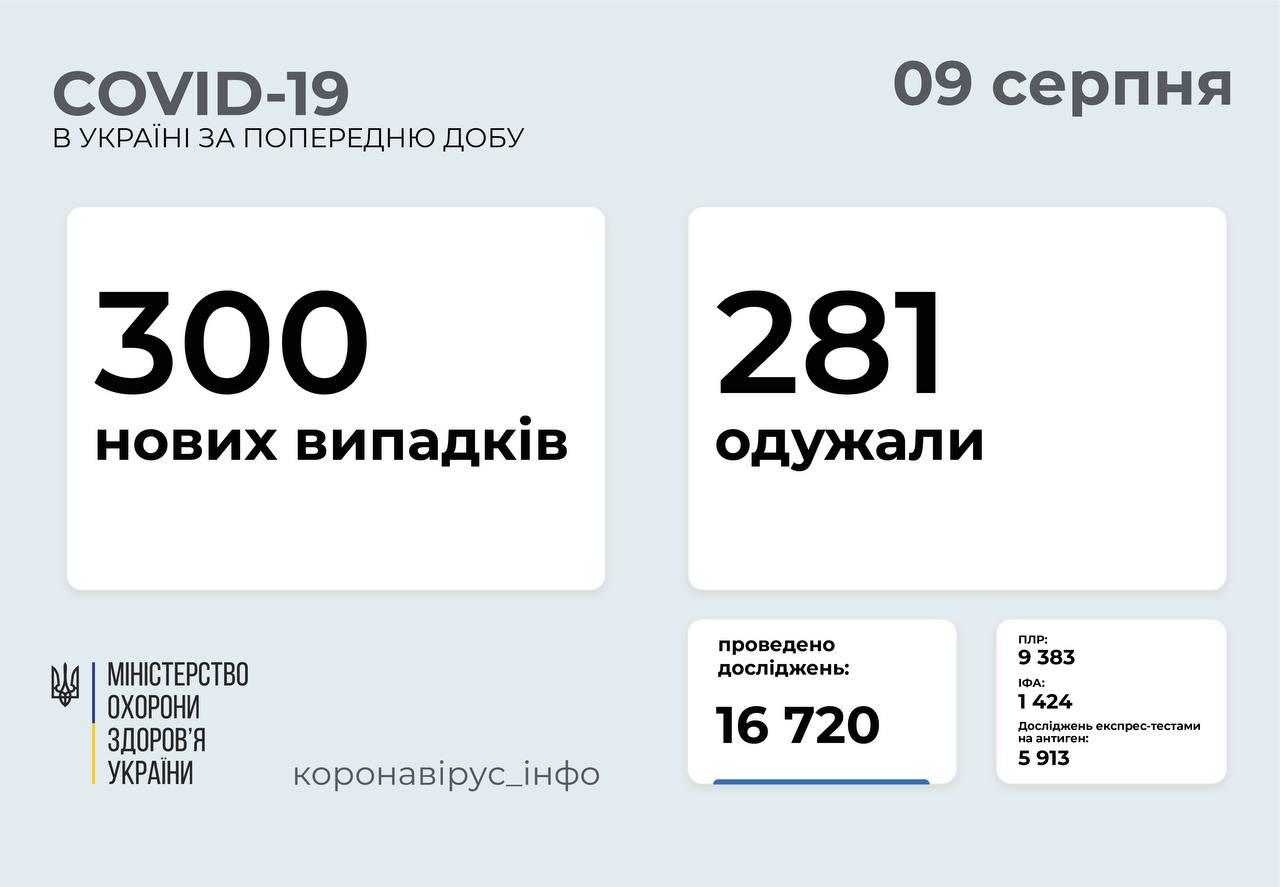 300 нових випадків COVID-19 зафіксували в Україні