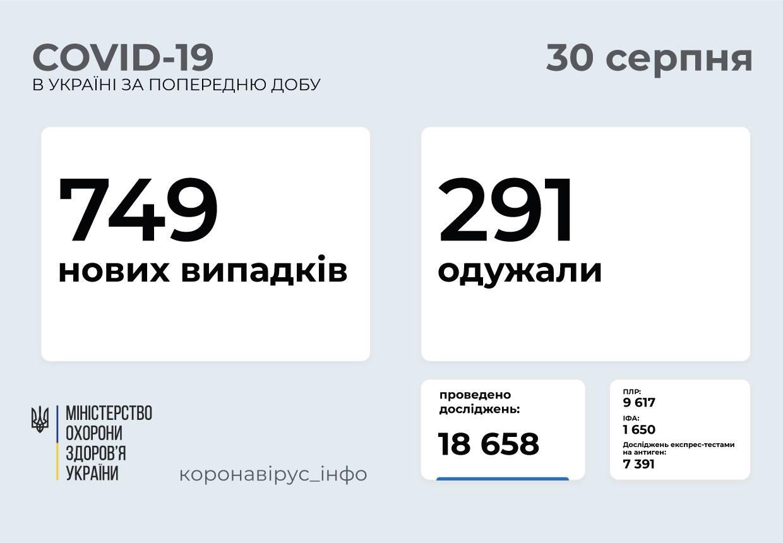 749 нових випадків COVID-19 зафіксували в Україні