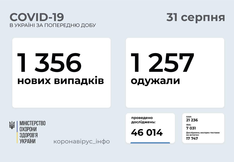 Понад 1350 нових випадків COVID-19 зафіксували в Україні