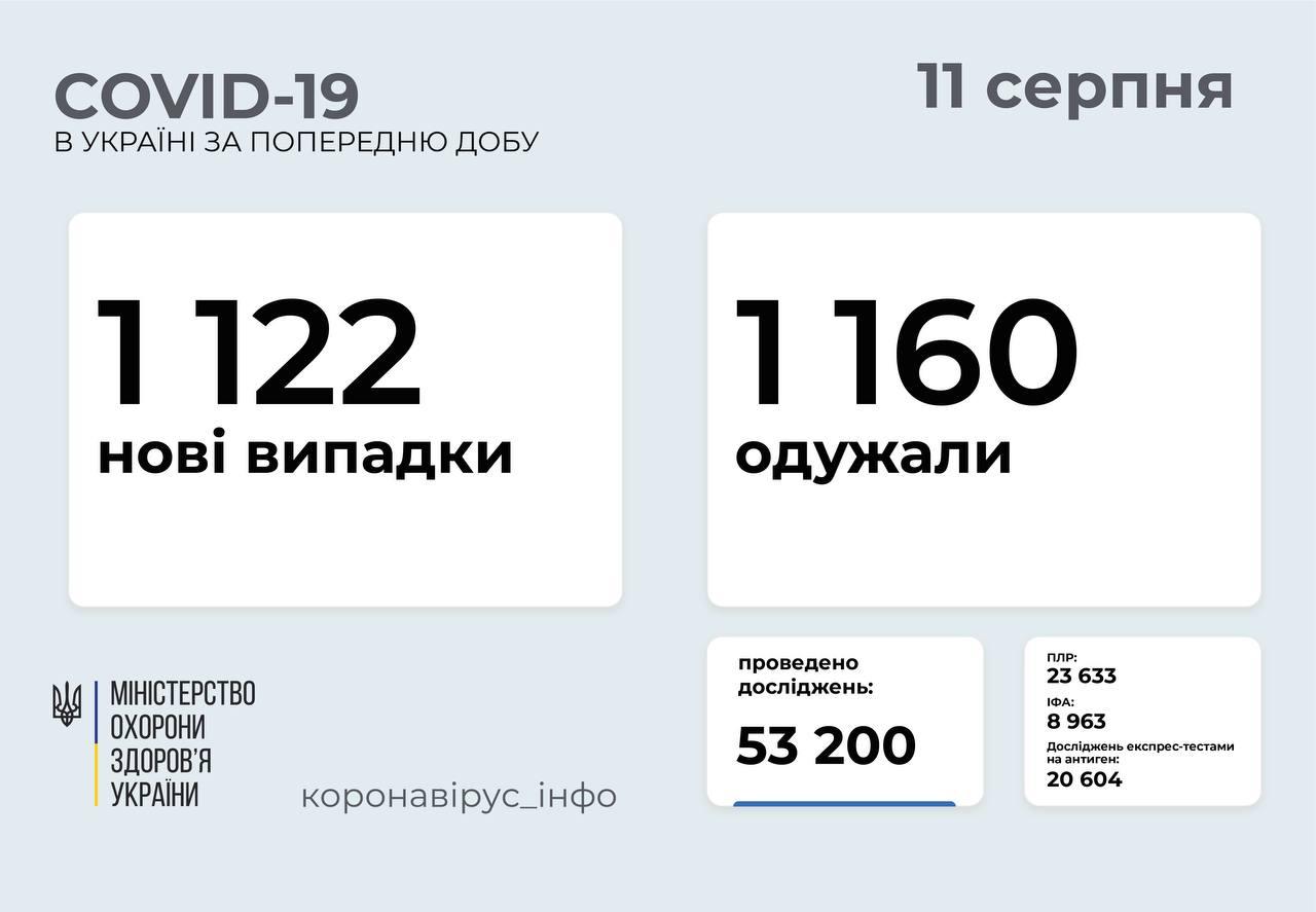 1 122 нові випадки COVID-19 зафіксували в Україні