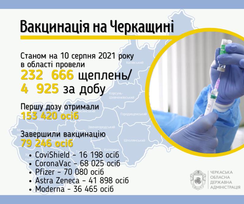 В області за добу вакцинувалися майже 5 тисяч черкащан