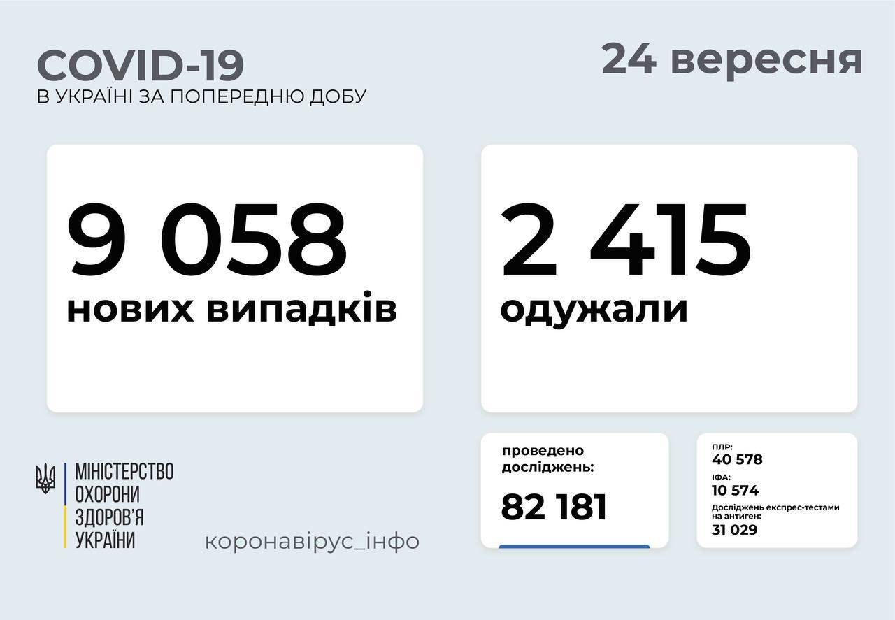 Понад 9 тисяч нових випадків за добу: статистика поширення коронавірусу в Україні