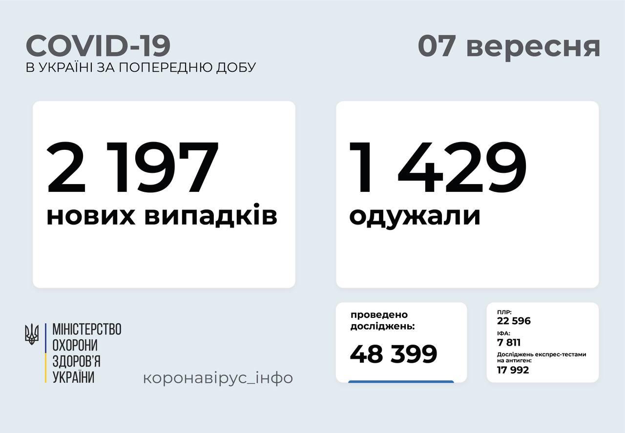 Понад 2 тисячі випадків за добу: статистика поширення коронавірусу в Україні