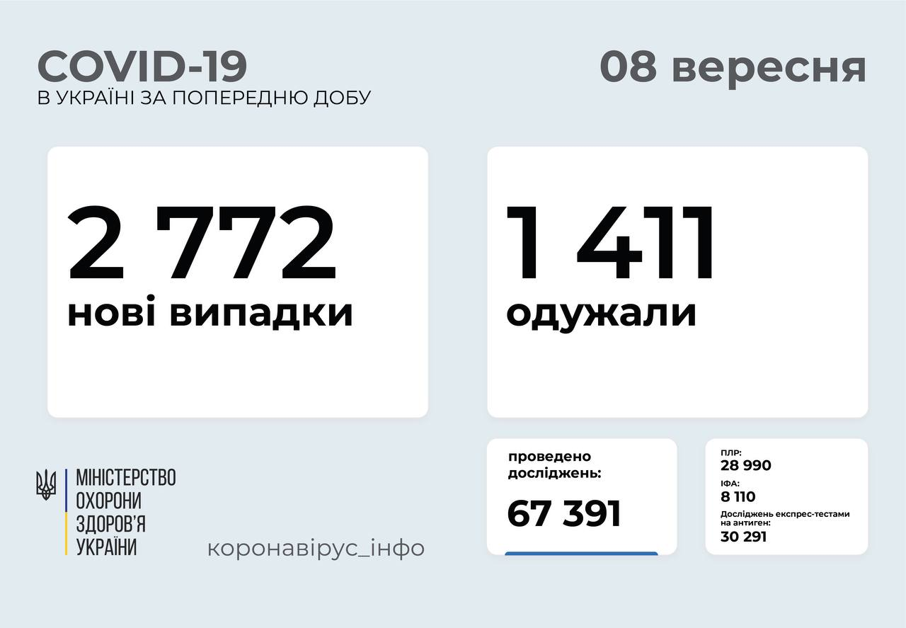 2 772 нові випадки COVID-19 зафіксували в Україні