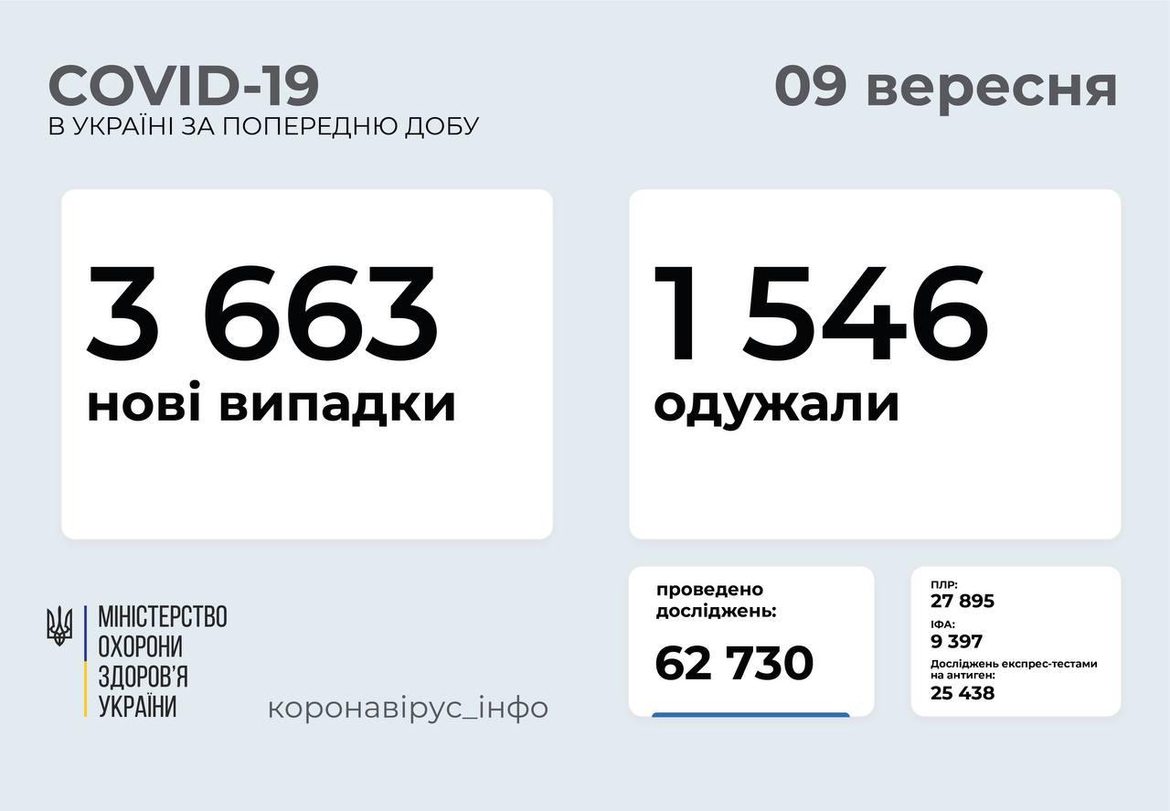 Понад 3 тисячі випадки COVID-19 зафіксували в Україні за добу