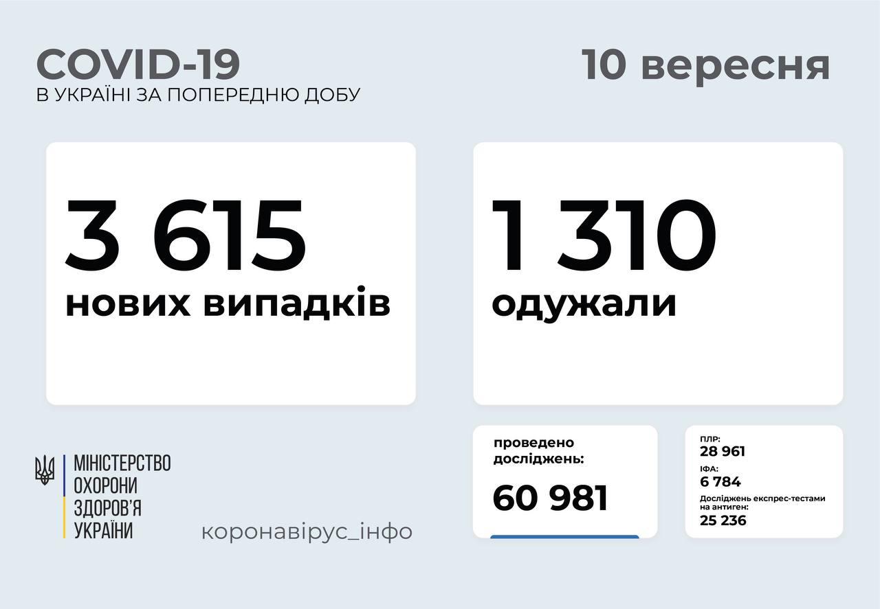 3 615 нових випадків COVID-19 зафіксували в Україні