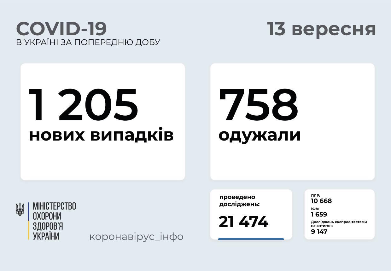 1 205 нових випадків COVID-19 зафіксовано в Україні