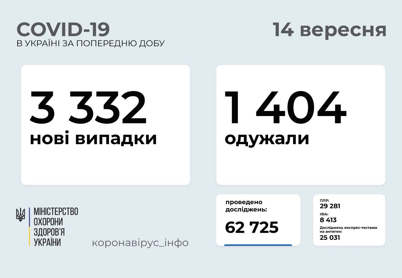 Понад три тисячі випадків за добу: статистика поширення коронавірусу в Україні