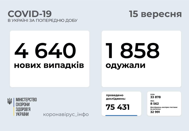 Понад 4 тисячі українців захворіли на коронавірус за добу