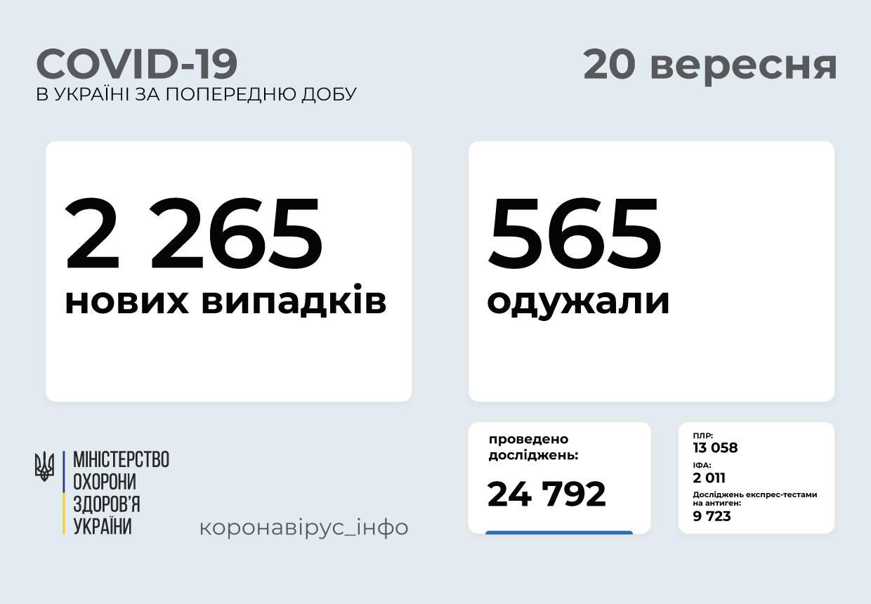 Понад 2 тисячі випадків за добу: статистика поширення COVID-19 в Україні
