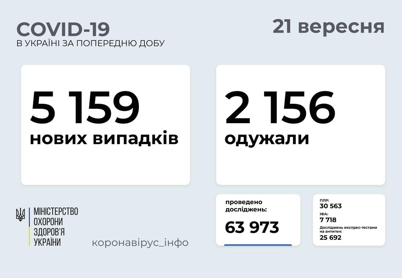 5 159 нових випадків COVID-19 зафіксували в Україні