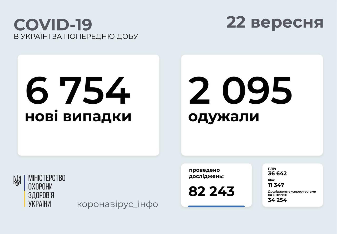 Понад 6 700 випадків коронавірусу зафіксували в Україні за добу