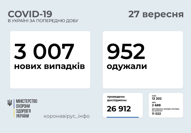 Понад 3 тисячі випадків за добу: статистика поширення COVID-19 в Україні