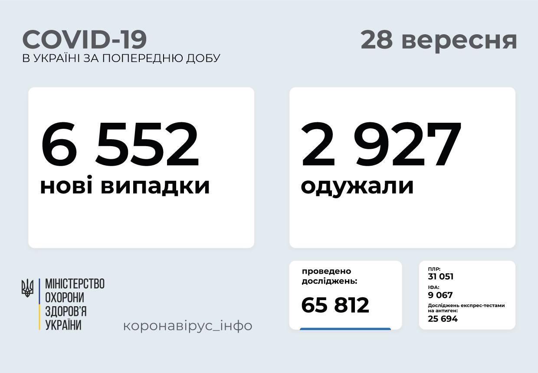6 552 нові випадки COVID-19 зафіксували в Україні за добу