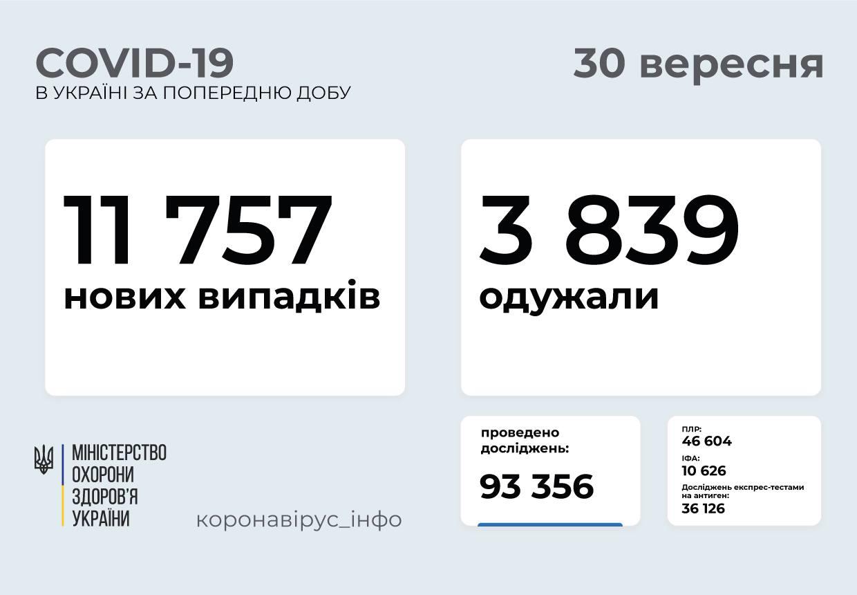 Майже 12 тисяч випадків на добу: статистика поширення COVID-19 в Україні