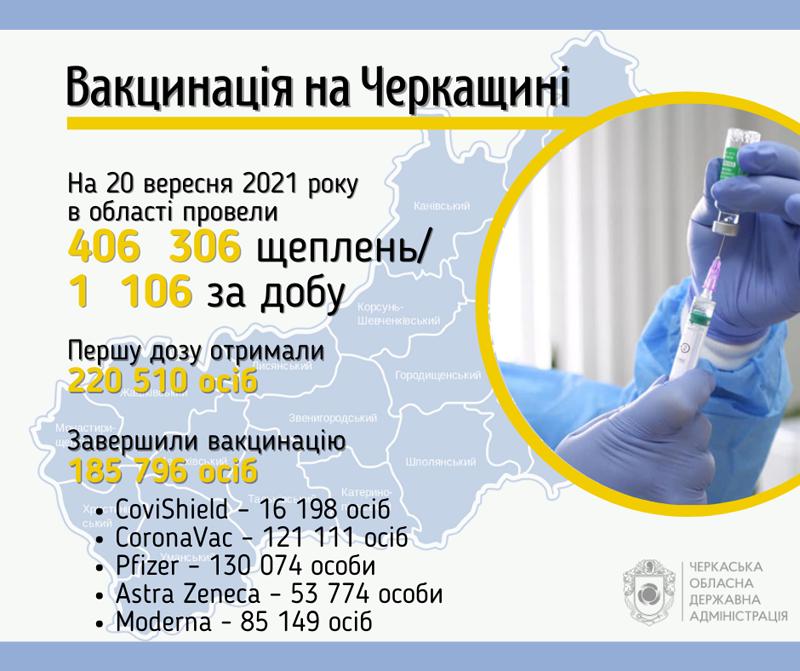 Понад 1 000 черкащан вакцинувалися від коронавірусу за добу