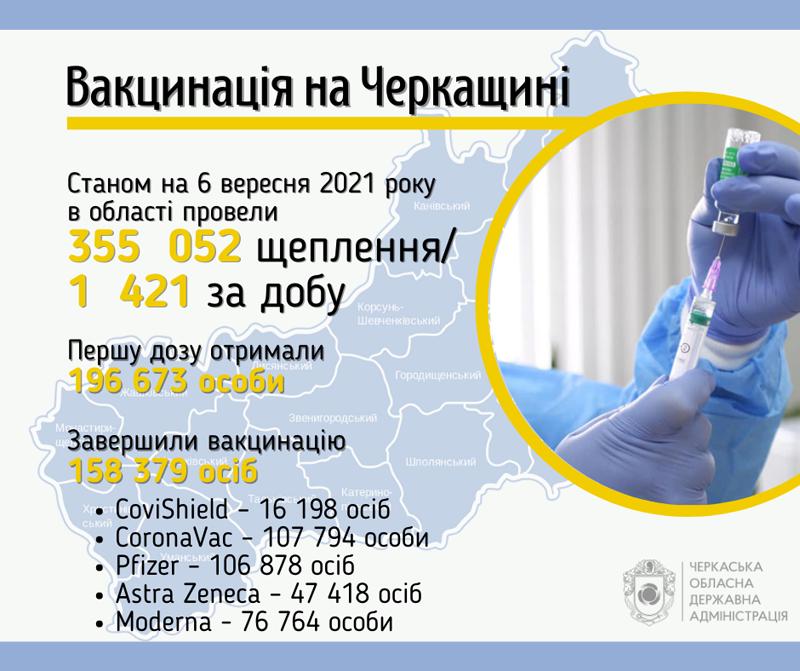 158 тисяч черкащан завершили вакцинацію від COVID-19