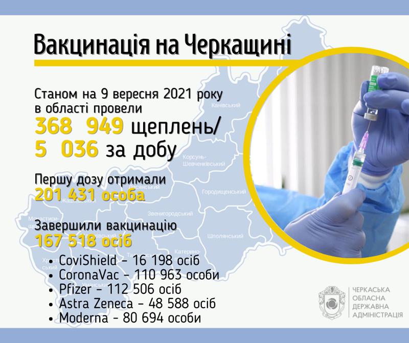Понад 167 тисяч черкащан завершили вакцинацію від коронавірусу