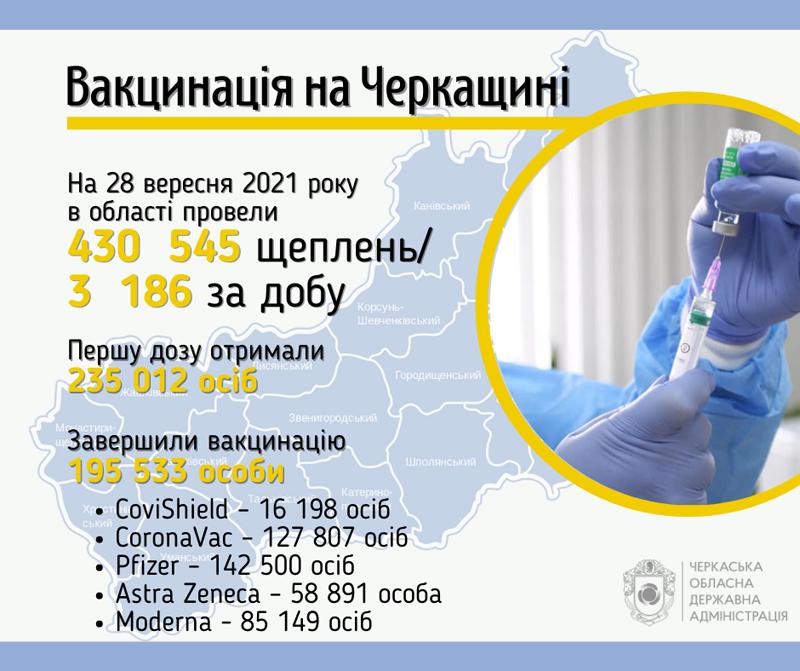 Понад 3 тисячі черкащан за добу вакцинувалися від коронавірусу