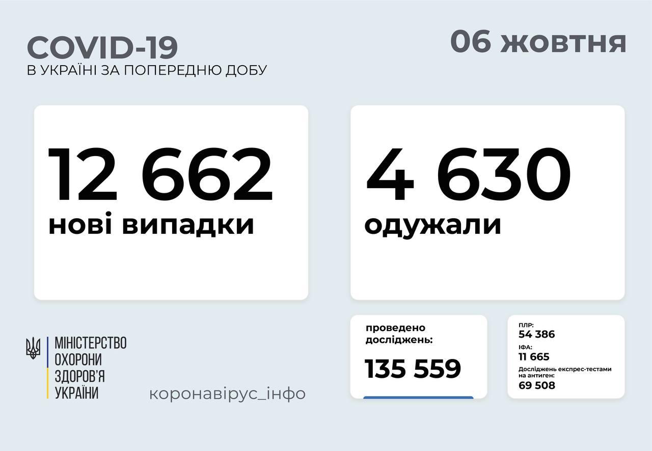 12 662 нові випадки COVID-19 зафіксували в Україні