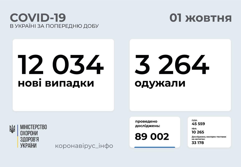 12 034 нові випадки COVID-19 зафіксували в Україні