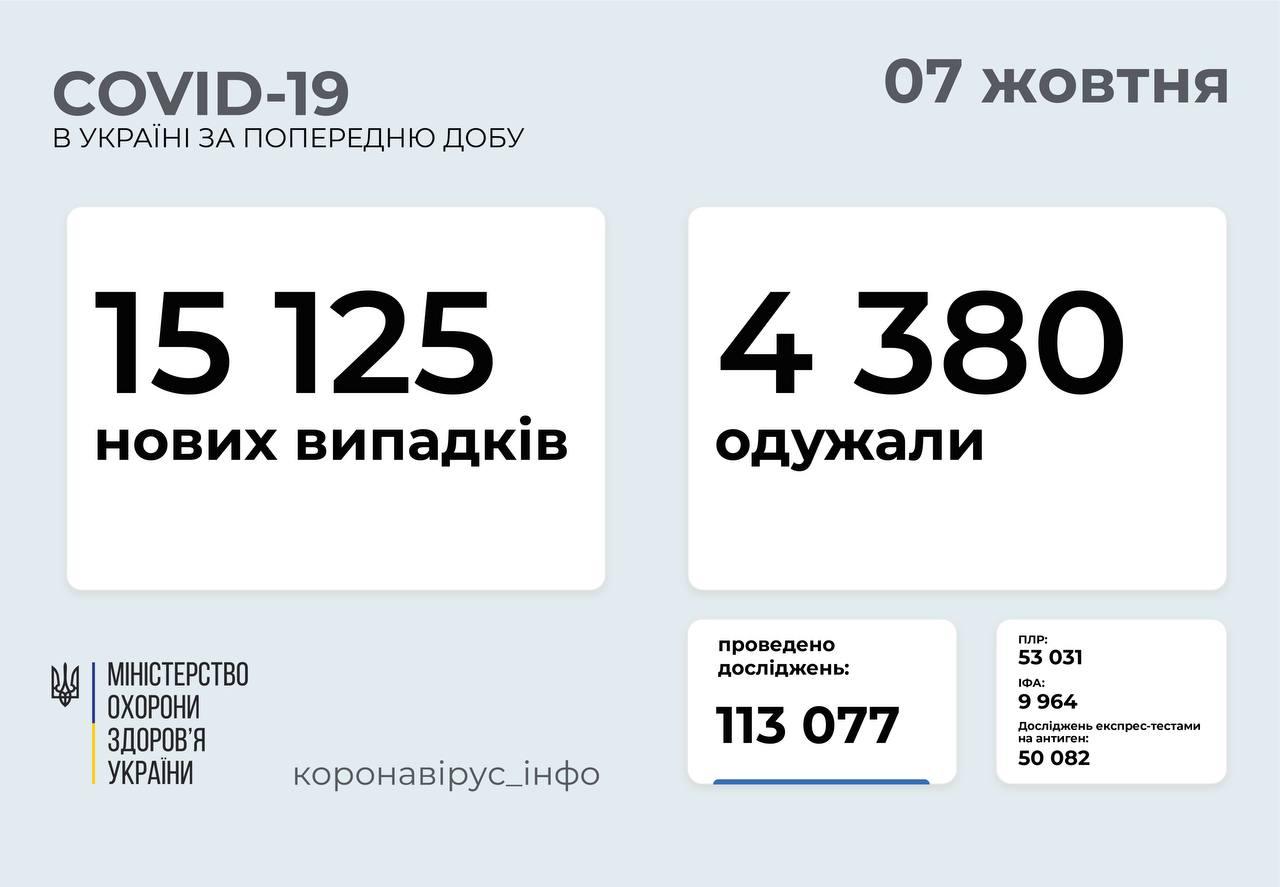 Понад 15 тисяч хворих за добу: статистика поширення коронавірусу в Україні