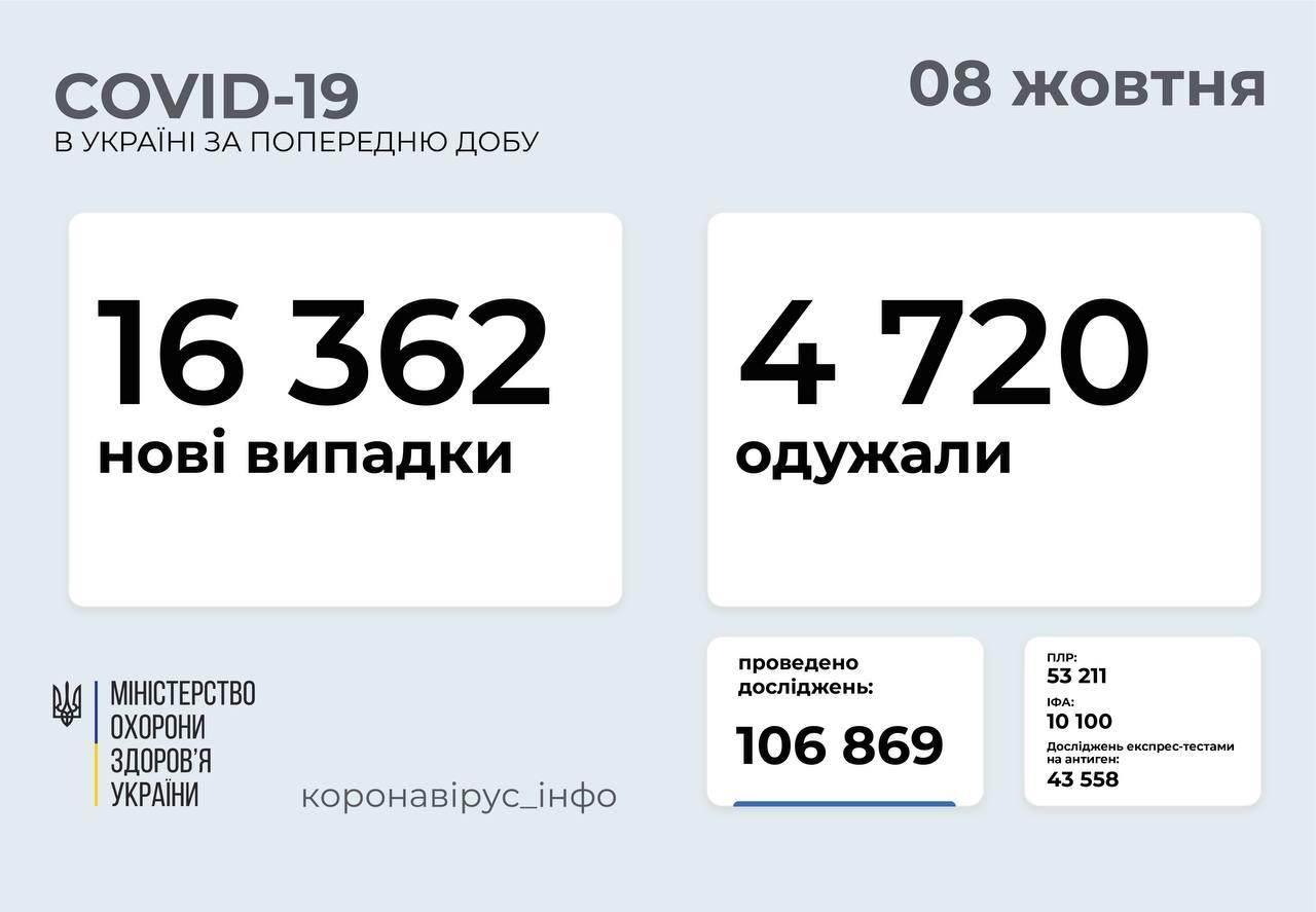 16 362 нові випадки COVID-19 зафіксували в Україні