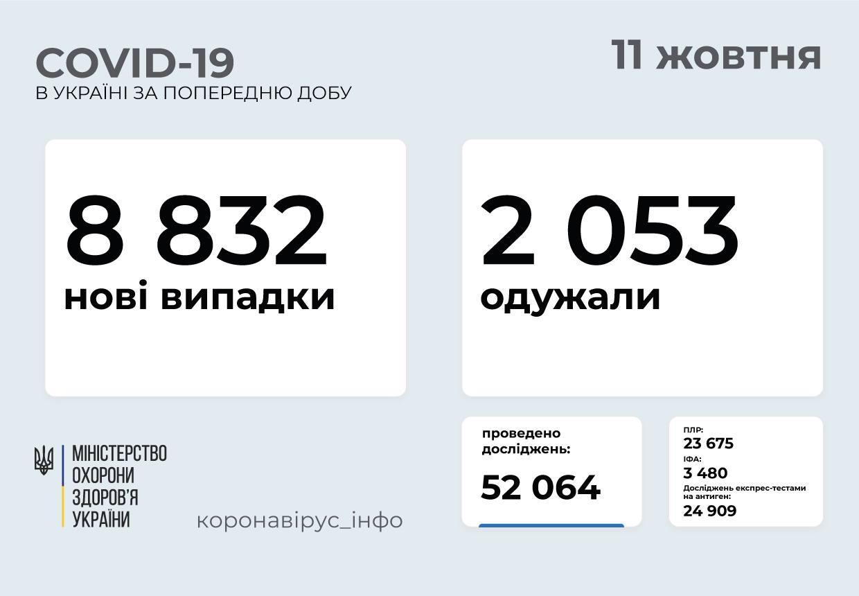 8 832 нові випадки COVID-19 зафіксували в Україні