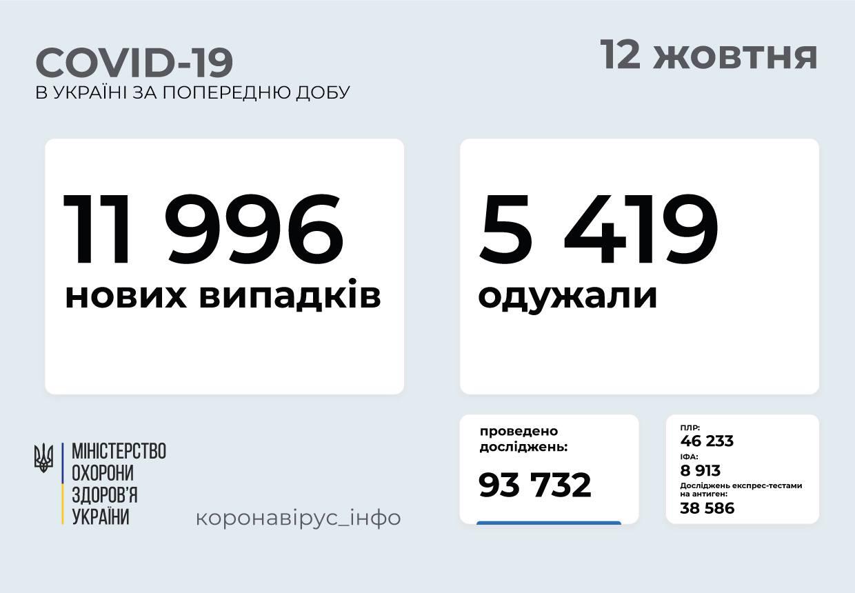 Майже 12 тисяч за добу: статистика поширення коронавірусу в Україні