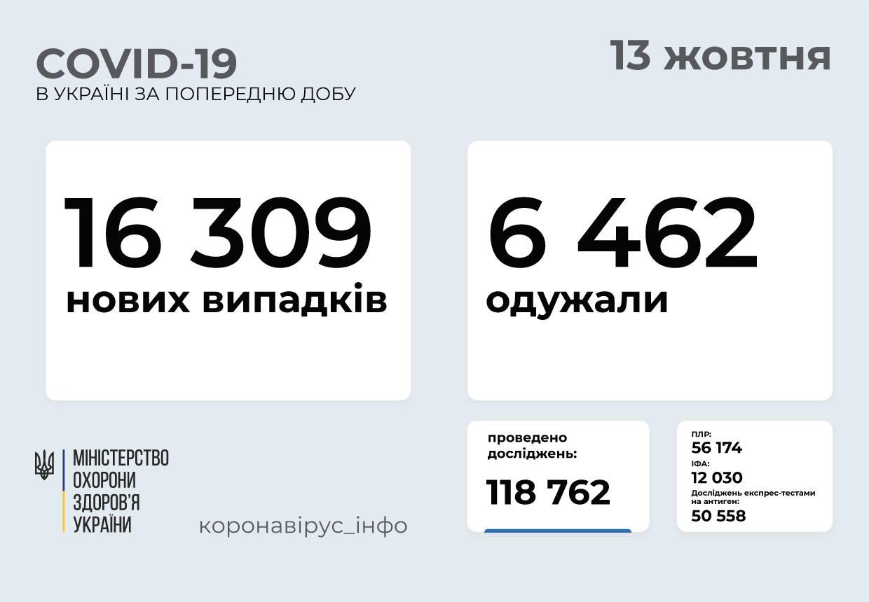 Понад 16 тисяч нових випадків на добу: статистика поширення коронавірусу в Україні