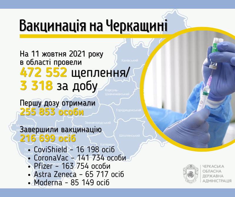 За добу вакцинували від коронавірусу понад три тисячі черкащан