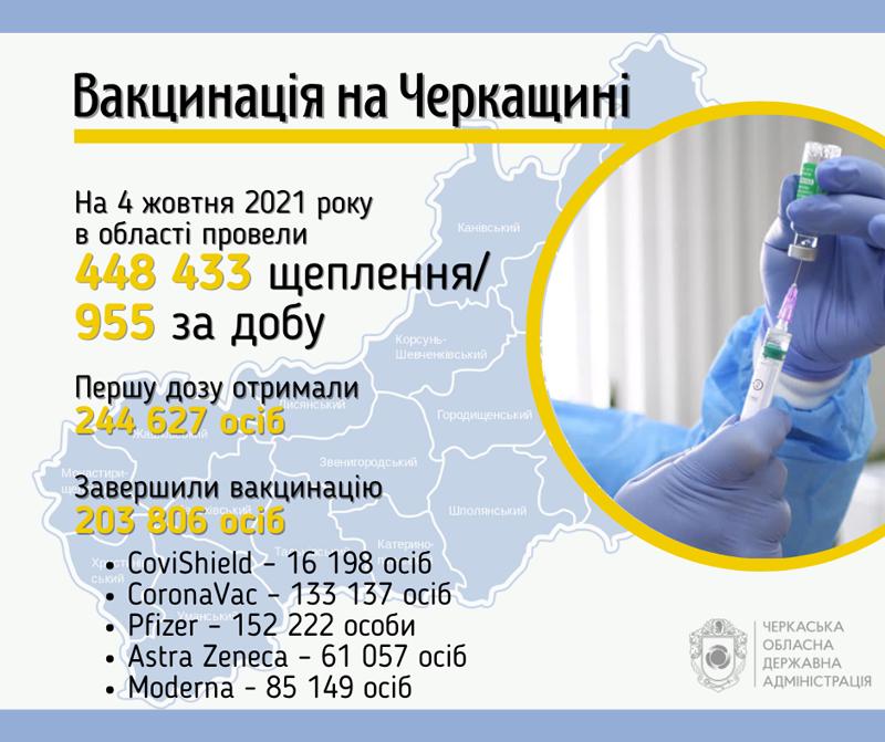 Понад 200 тисяч черкащан завершили вакцинацію від коронавірусу